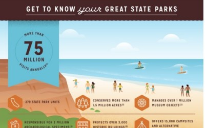 Great Places for You & Me Infographic
